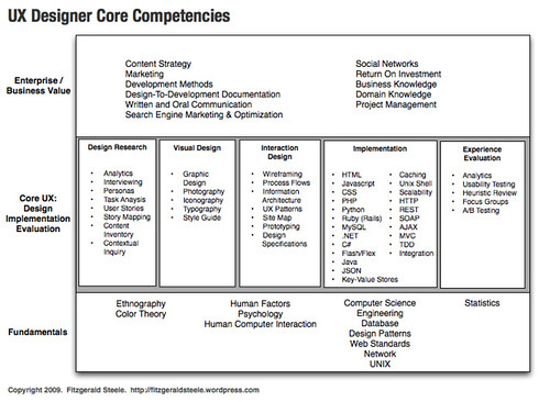 UX Designer/Developer Core Competencies