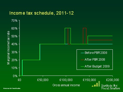 Do income tax rates look more like a train or Battersea power station?