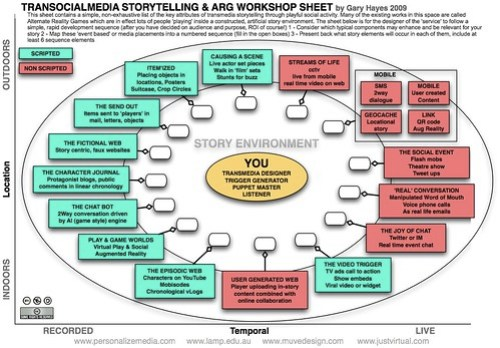 TranSocialMedia Story Telling Workshop Sheet