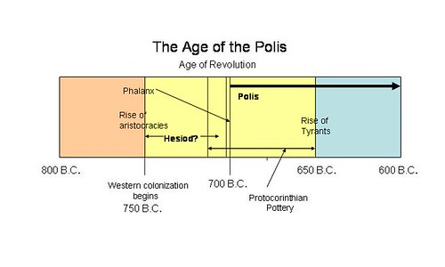 A graph charting when the Polis may have become a defined political system. Image credit - Michael Anderson.
