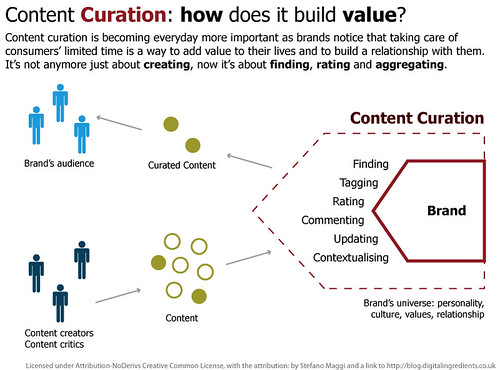 Content Curation: how does it build valu by stefanomaggi, on Flickr