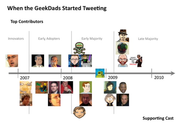 When did the GeekDads start tweeting?