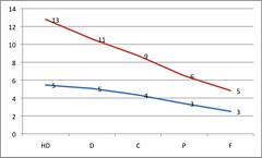 Average posts & replies for FLEX students