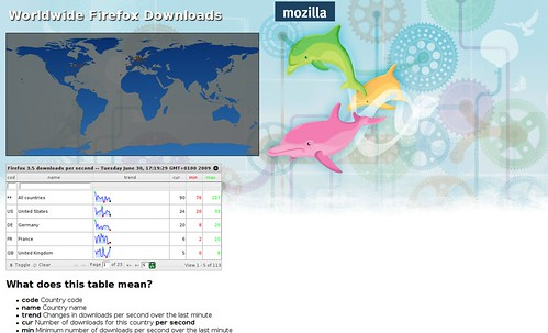 mozilla.firefox.3.5.stats