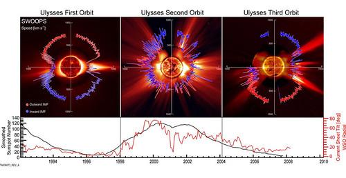 Variación en el viento solar