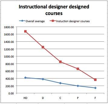Instuctional Designer Designed Courses vs Overall Average
