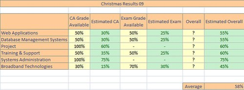 christmas exams 2009
