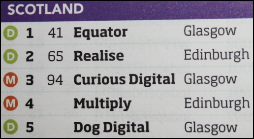 Equator-Scotland-Top5
