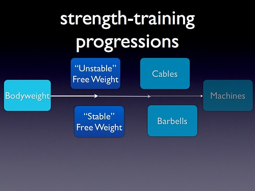 strength-training progressions