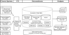 The business intelligence framework