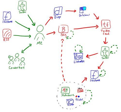 My Sharing Loop