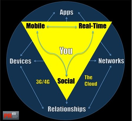 The Golden Triangle as Interpreted by Brian Solis