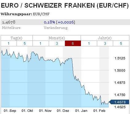 Devisen Wechselkur 16.02.2009 CHF-Euro