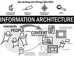ExplainIA Entry: Information Architecture Conn...