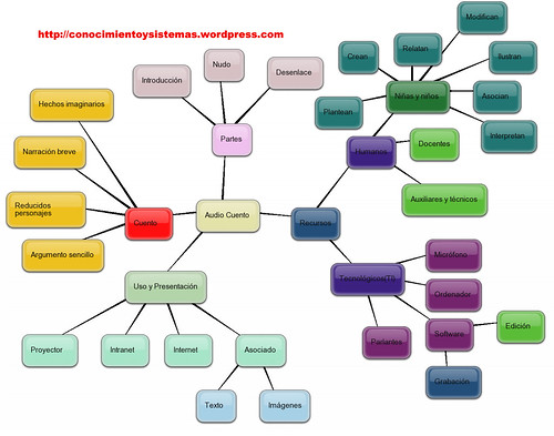 Mapa conceptual de un audiocuento