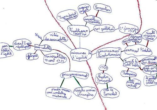 carte heuristique de clara pour la révolution française