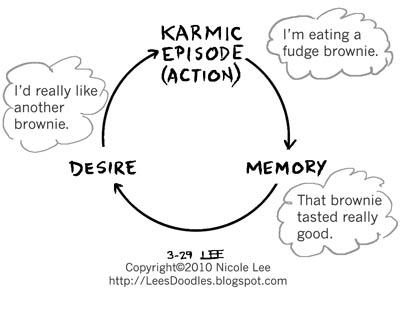 2010_03_29_how_karma_makes_us_fat