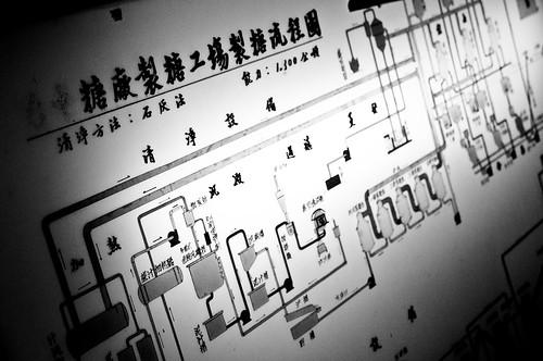 Yue-mei Sugar Refinery