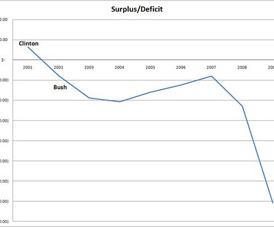 Clinton_Bush_Deficit