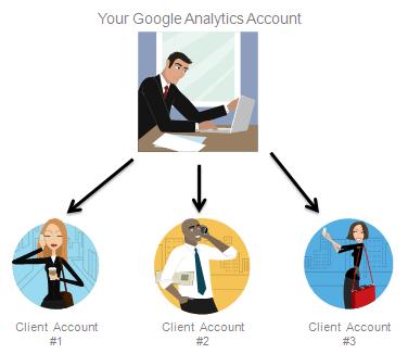 Google Analytics Client Account Setup