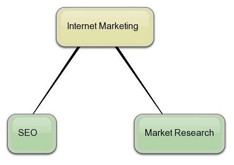 internet marketing help in Business