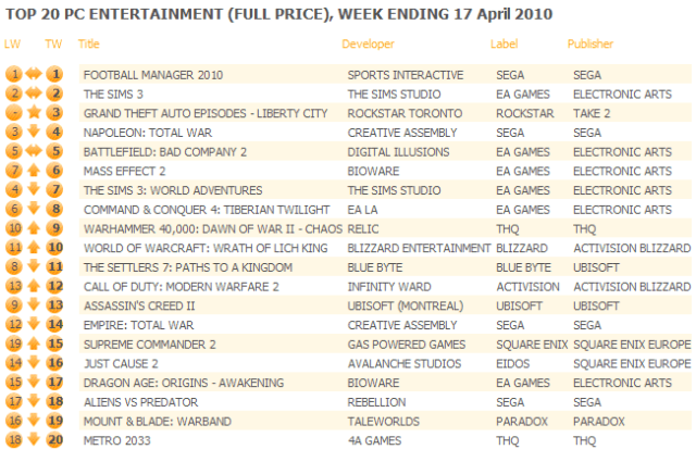 UK: Top 20 PC Games Chart ending April 17, 2010