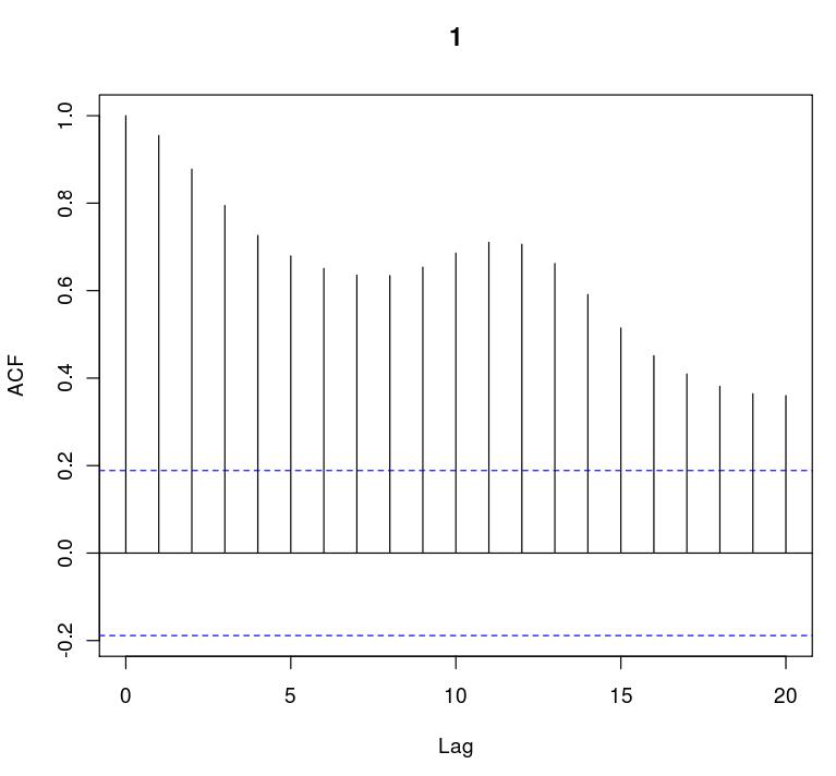 Grafico della funzione di autoccrelazione