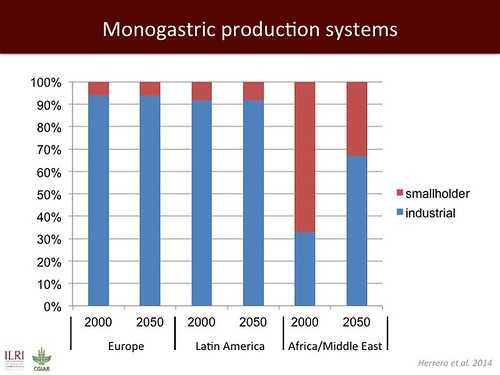 Jimmy Smith on emerging livestock markets: Slide24