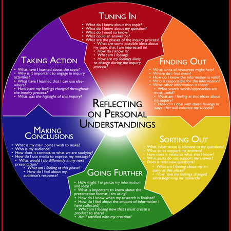 Inquiry Cycle Flickr Photo Sharing