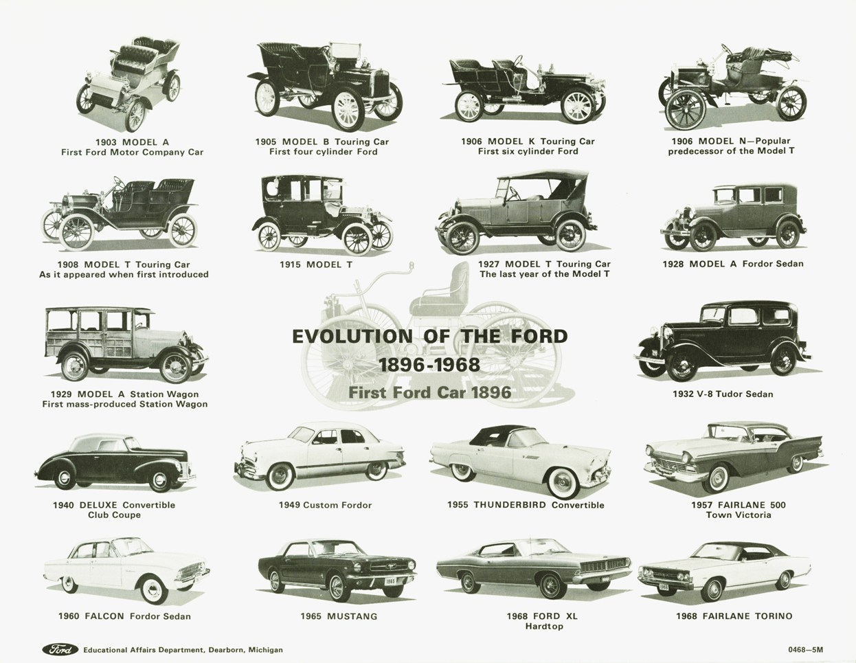 Ford Evolution To Flickr