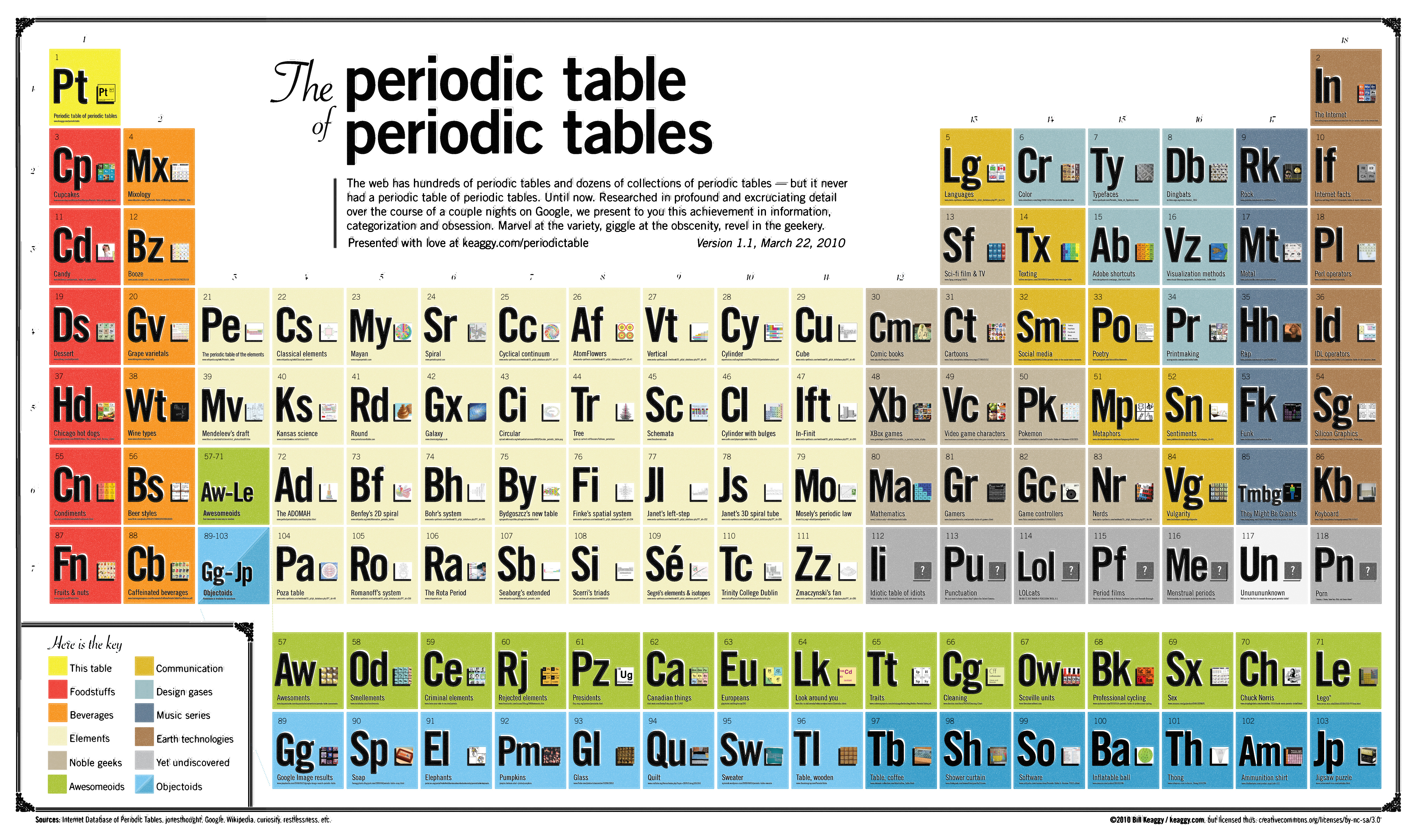 The Periodic Table Of Periodic Tables Flickr