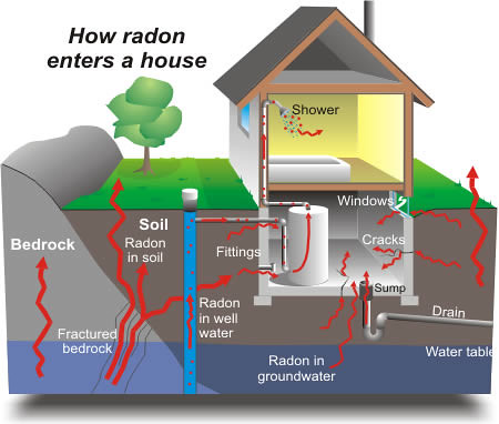 radon gas property guiding