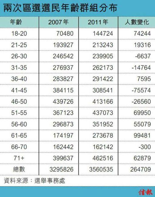 三選區現大量選民 過去四年中老年選民暴升