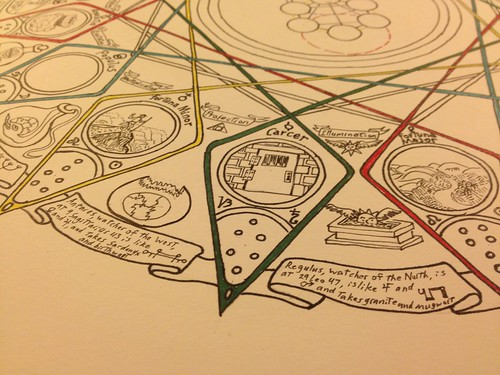 Geomancy mandala: the images of the characters