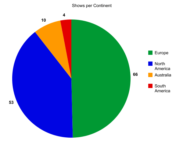 Shows Per Continent