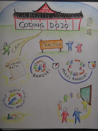 Introducción al Coding Dojo