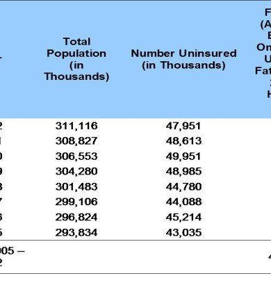 Table One: Estimates of Population and Fatalities 2005 – 2012 Due to Lack of Insurance