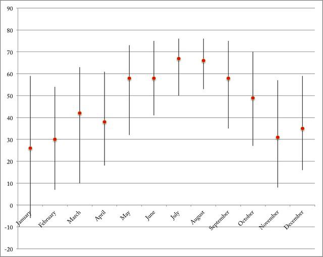 Dewpoint range & average at DCA in 2012