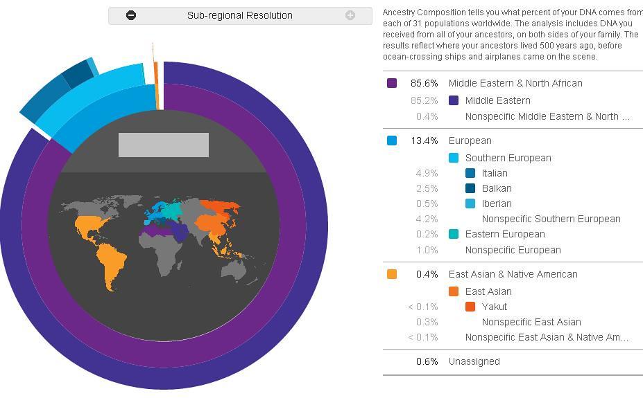 Image result for dna 99% middle east north africa