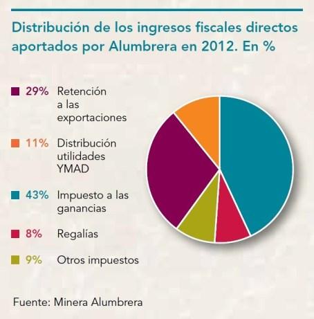 Minera Alumbrera > Ingresos Fiscales 2012