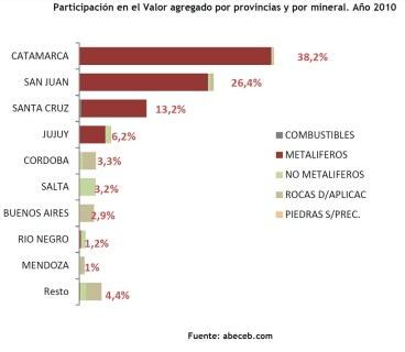 Participación en el Valor agregado por provincias y por mineral. Año 2010