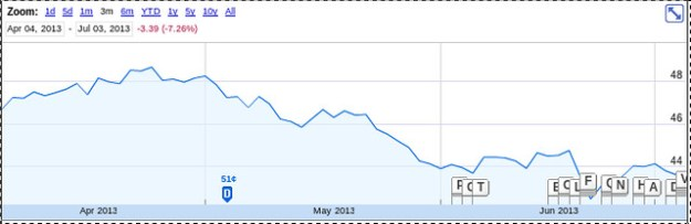 Southern Company stock price last 3 months 2013-06-03