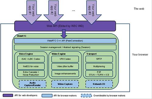 Web RTC connexion API diagram