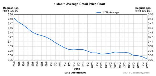 gas-price-10-2013