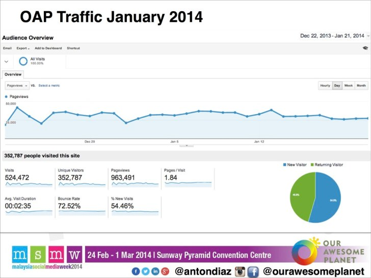 The Road to 1,000,000 Pageviews - The OAP Story MSMW2014 -14