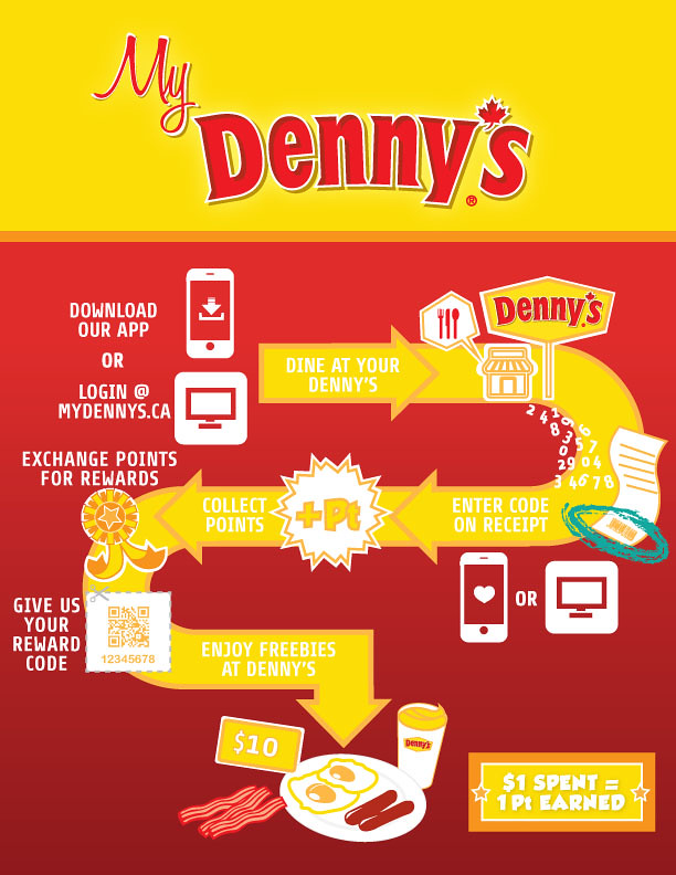 MyDennys_Infographic3