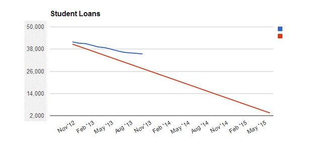 student loan graph sept 13