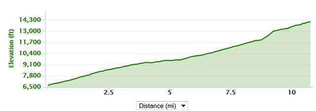 Pikes Peak Elevation Map
