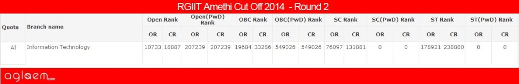 RGIIT Amethi Cut Off 2014 - Rajiv Gandhi Institute of Information Technology