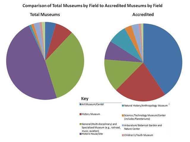 accredited and all museums by field